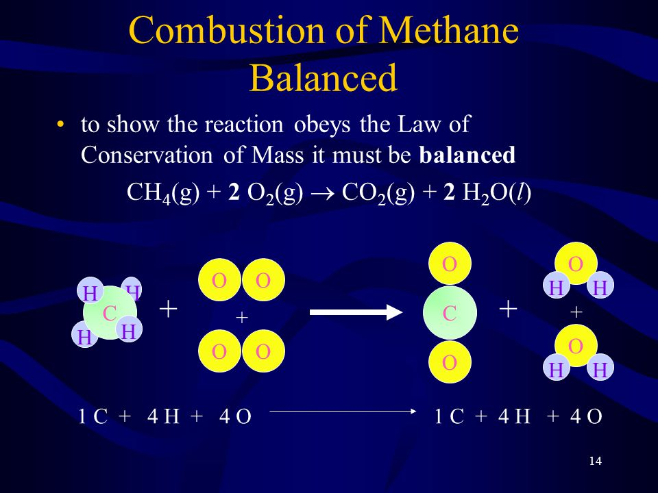 Combustion of Methane Balanced