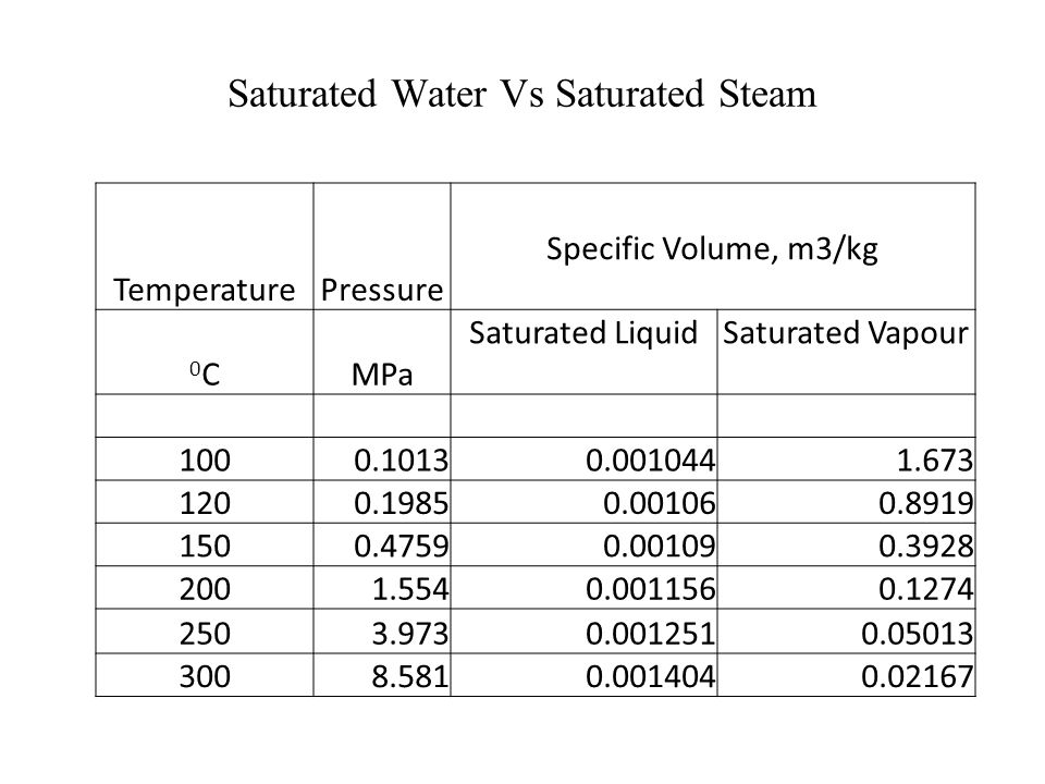 Saturated Water Vs Saturated Steam