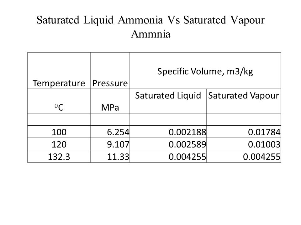 Saturated Liquid Ammonia Vs Saturated Vapour Ammnia