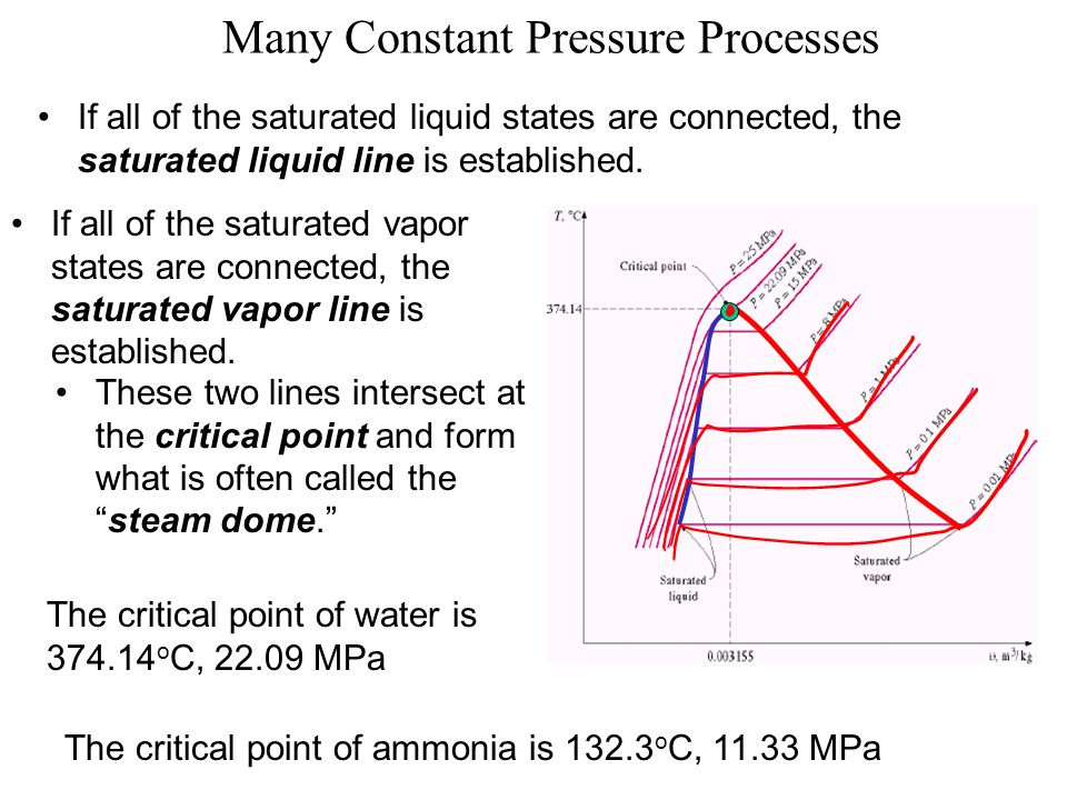 Many Constant Pressure Processes