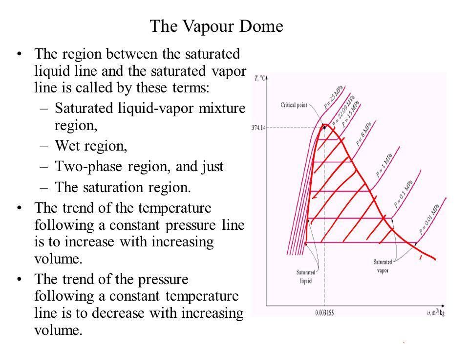 The Vapour Dome The region between the saturated liquid line and the saturated vapor line is called by these terms: