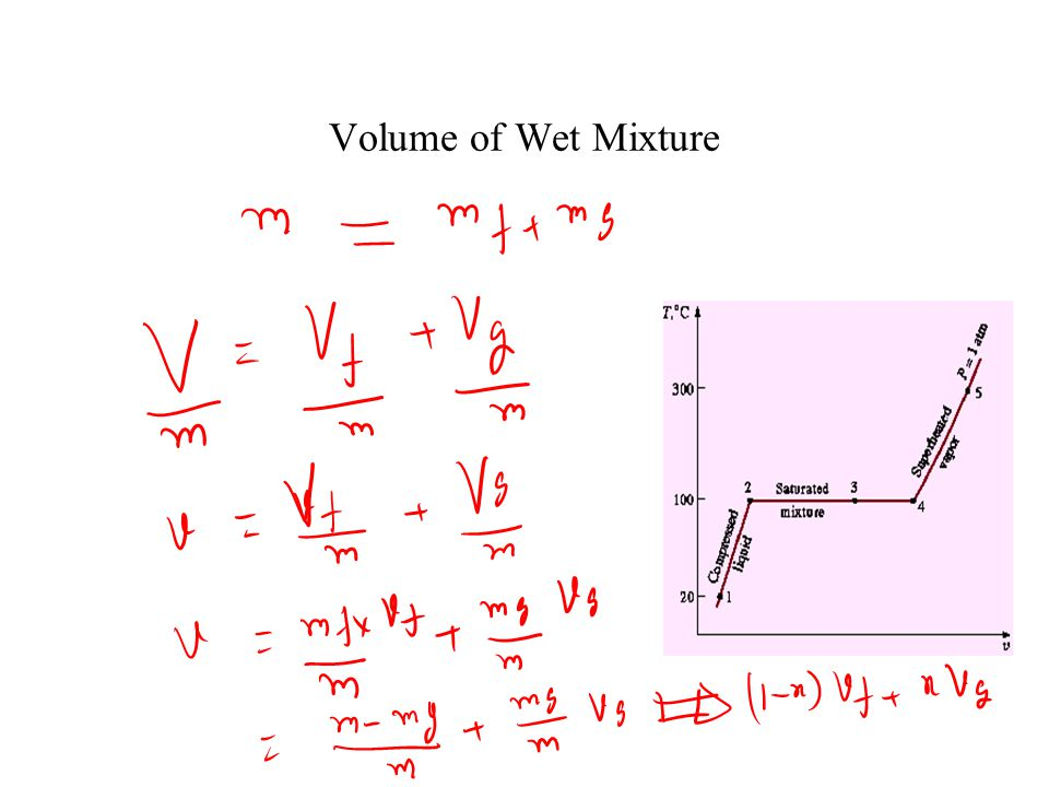 Volume of Wet Mixture