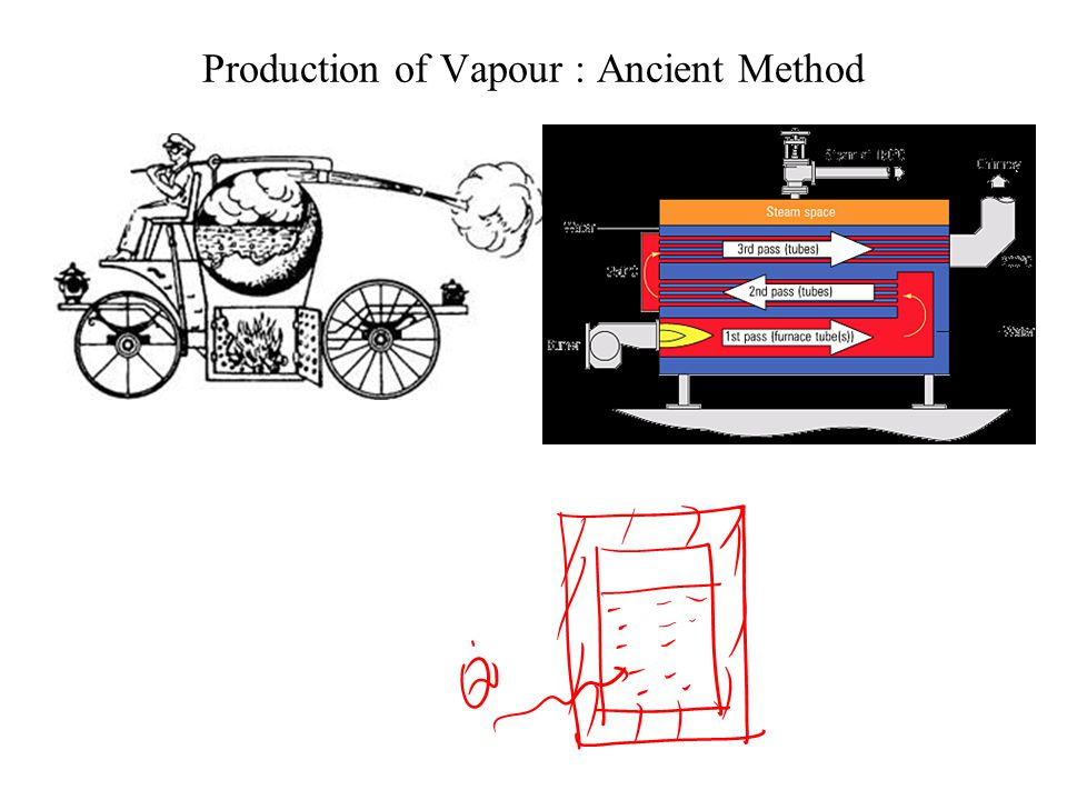 Production of Vapour : Ancient Method