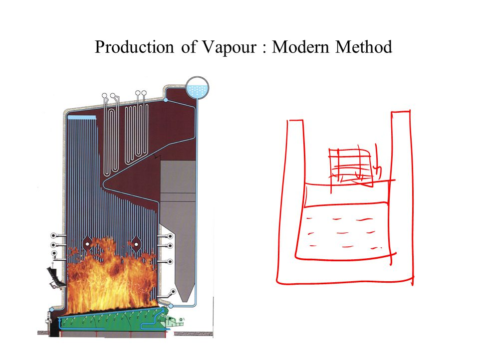 Production of Vapour : Modern Method