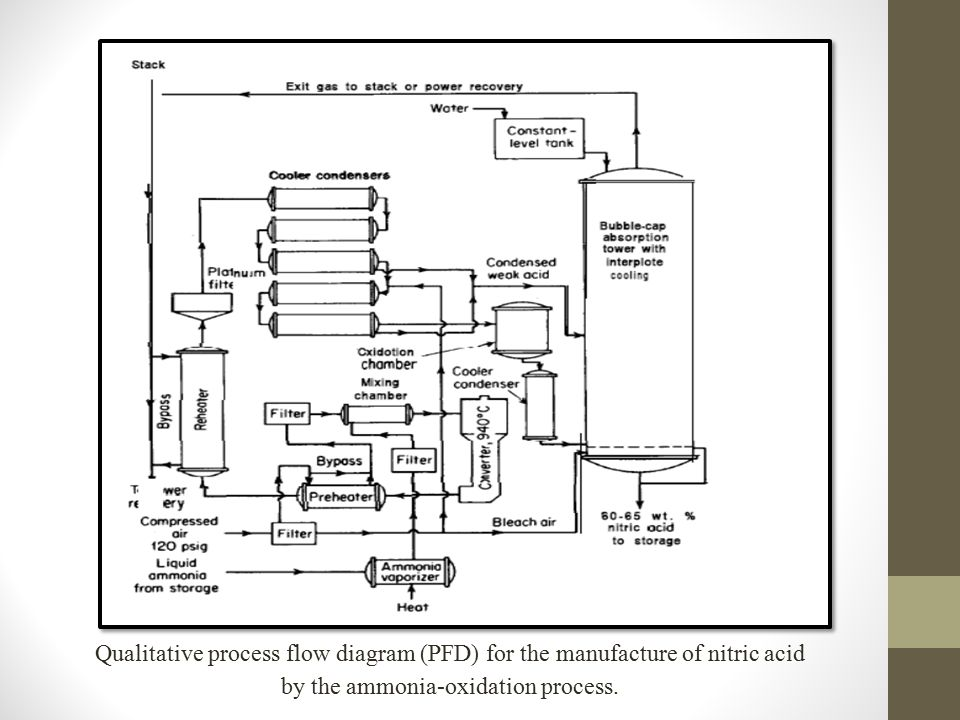 Block diagram nitric acid gallery how to guide and refrence for Design of oxidation pond ppt