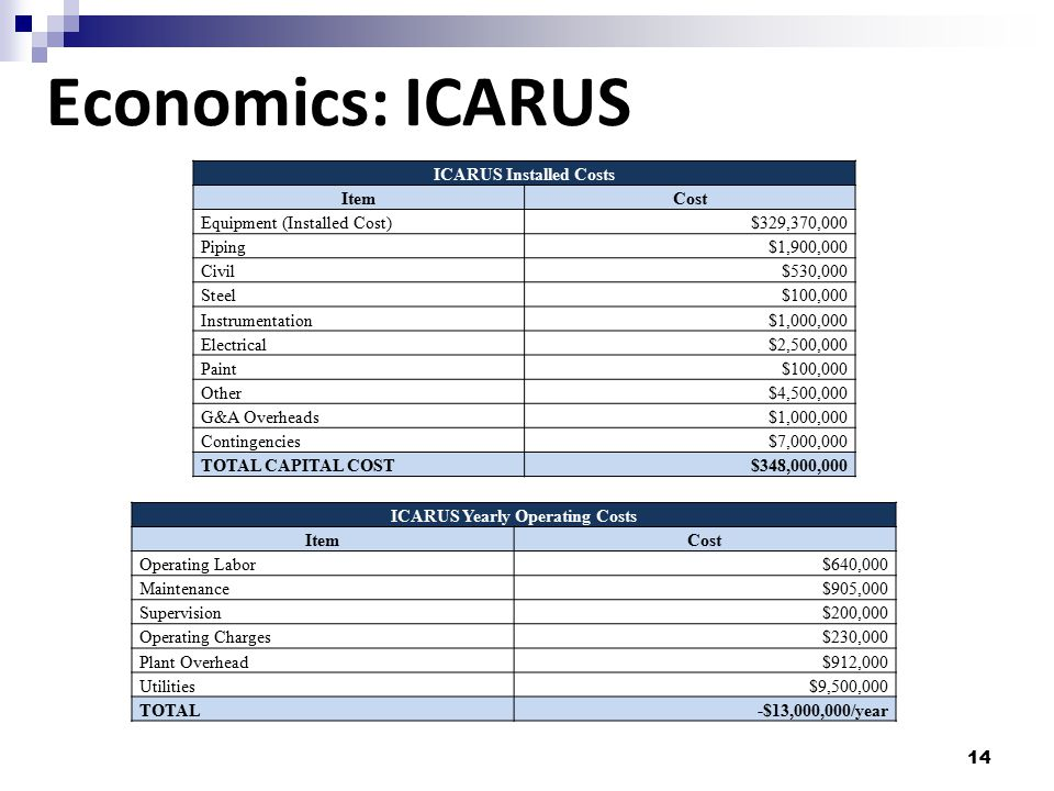 ICARUS Installed Costs ICARUS Yearly Operating Costs