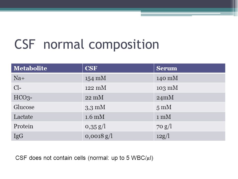 CSF normal composition