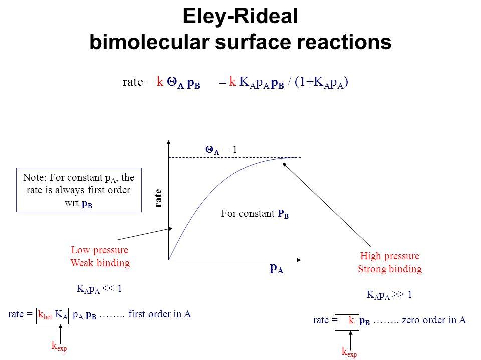 Eley-Rideal bimolecular surface reactions