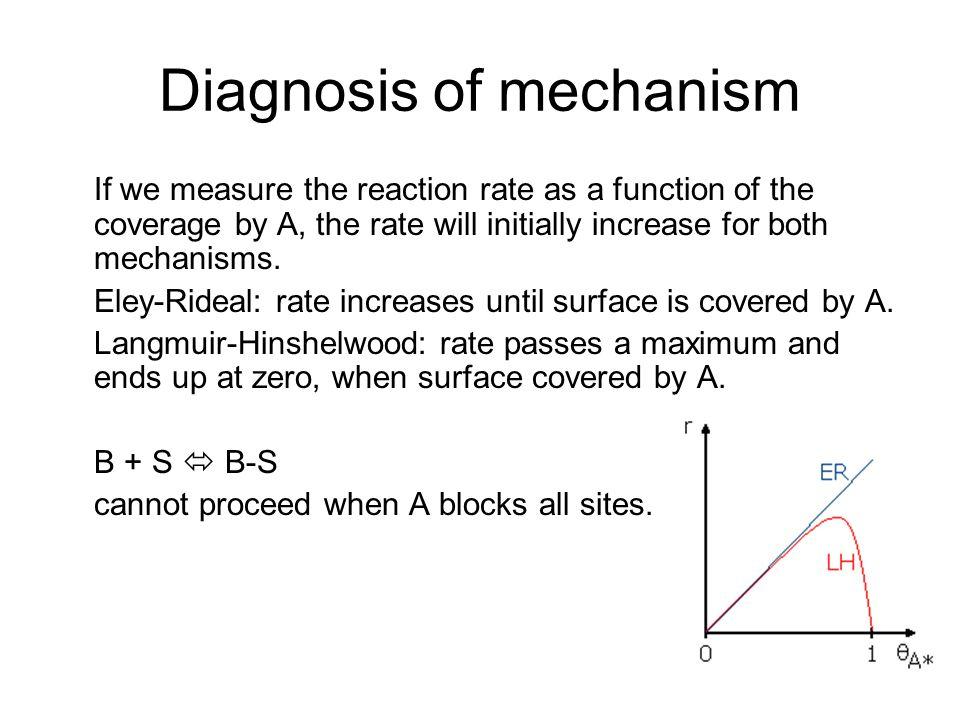 Diagnosis of mechanism