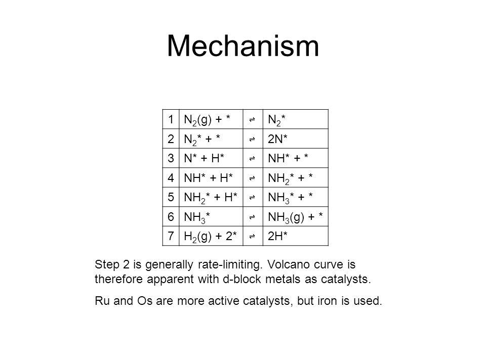 Mechanism 1 N2(g) + * N2* 2 N2* + * 2N* 3 N* + H* NH* + * 4 NH* + H*