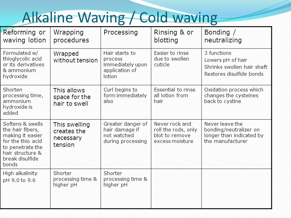 Alkaline Waving / Cold waving