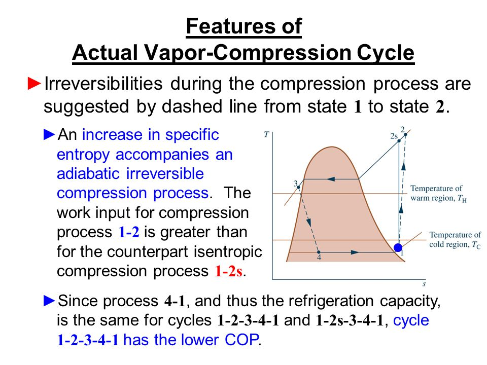 Features of Actual Vapor-Compression Cycle