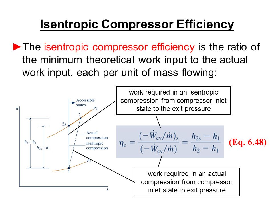 Isentropic Compressor Efficiency