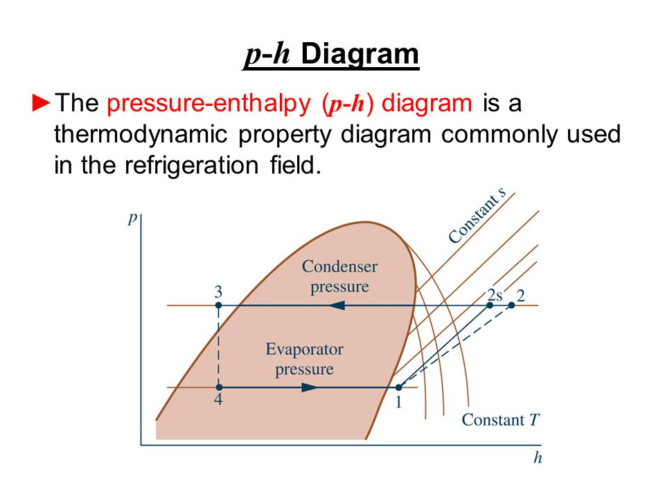 p-h Diagram The pressure-enthalpy (p-h) diagram is a thermodynamic property diagram commonly used in the refrigeration field.