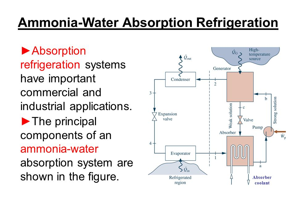 Ammonia-Water Absorption Refrigeration