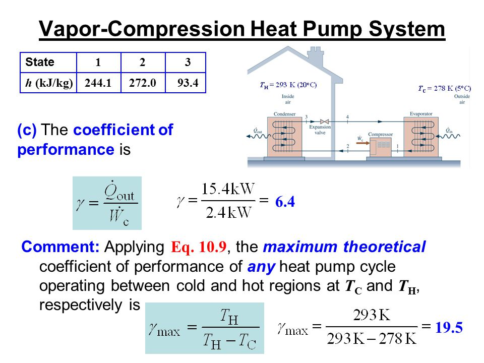 Vapor-Compression Heat Pump System