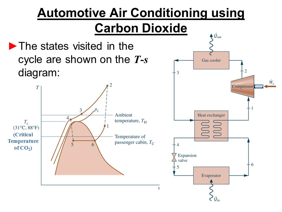 Automotive Air Conditioning using Carbon Dioxide