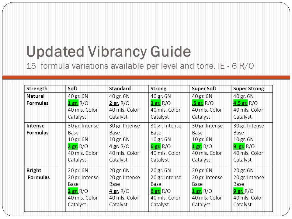 Updated Vibrancy Guide 15 formula variations available per level and tone. IE - 6 R/O