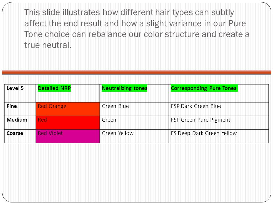 This slide illustrates how different hair types can subtly affect the end result and how a slight variance in our Pure Tone choice can rebalance our color structure and create a true neutral.