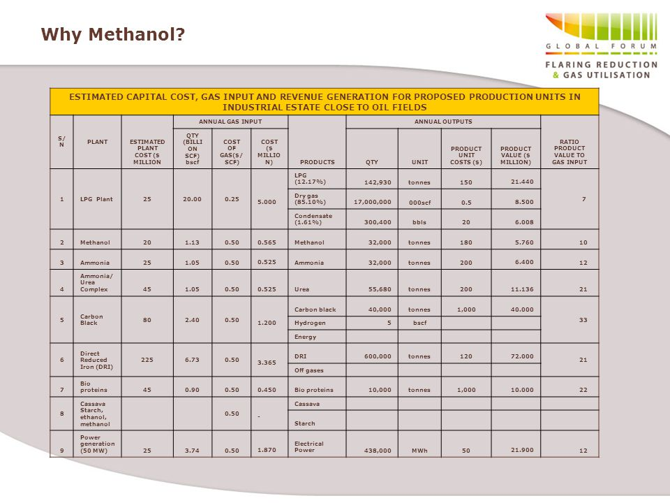 Why Methanol ESTIMATED CAPITAL COST, GAS INPUT AND REVENUE GENERATION FOR PROPOSED PRODUCTION UNITS IN INDUSTRIAL ESTATE CLOSE TO OIL FIELDS.