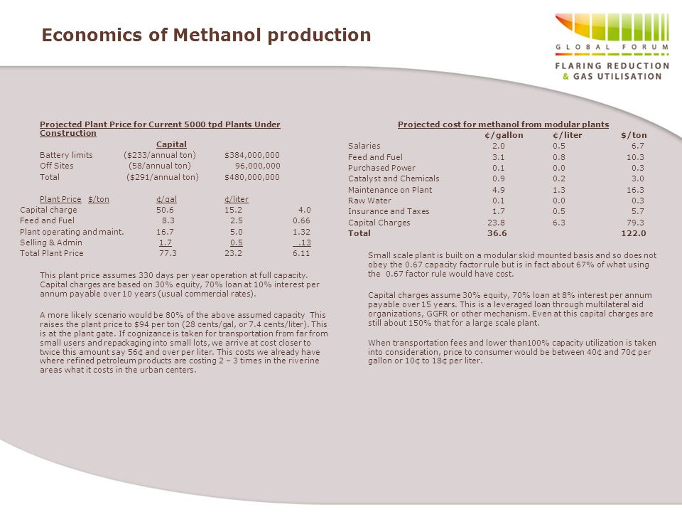 Economics of Methanol production