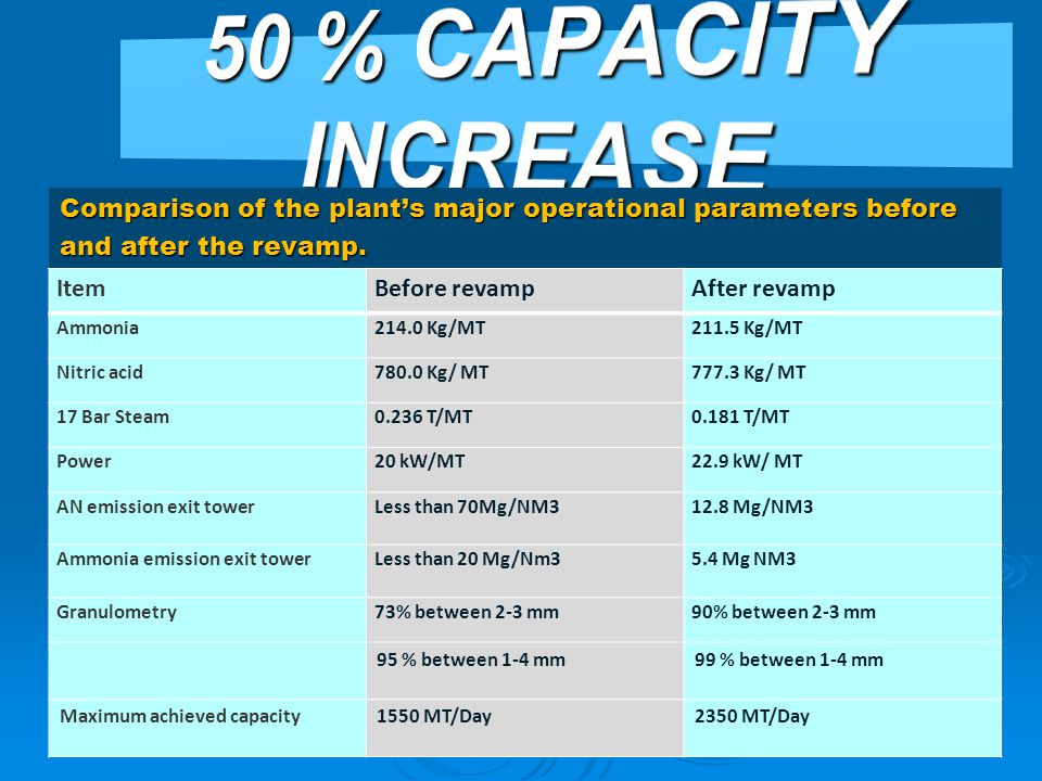 50 % CAPACITY INCREASE Comparison of the plant's major operational parameters before and after the revamp.