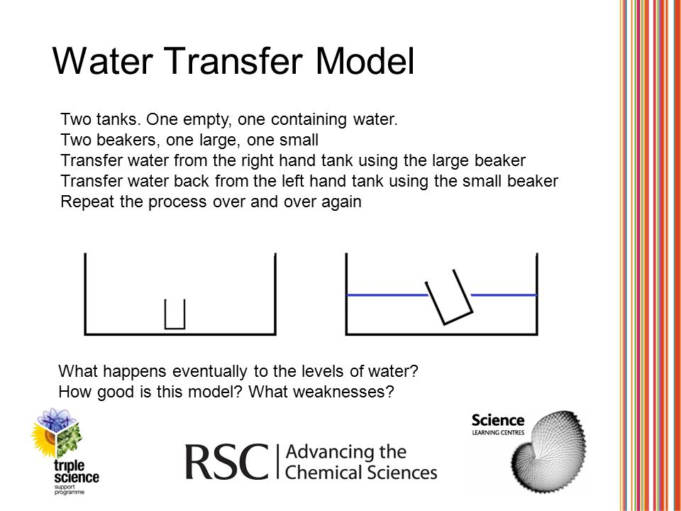 Water Transfer Model Two tanks. One empty, one containing water.