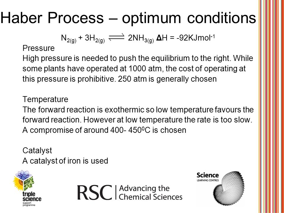 Haber Process – optimum conditions