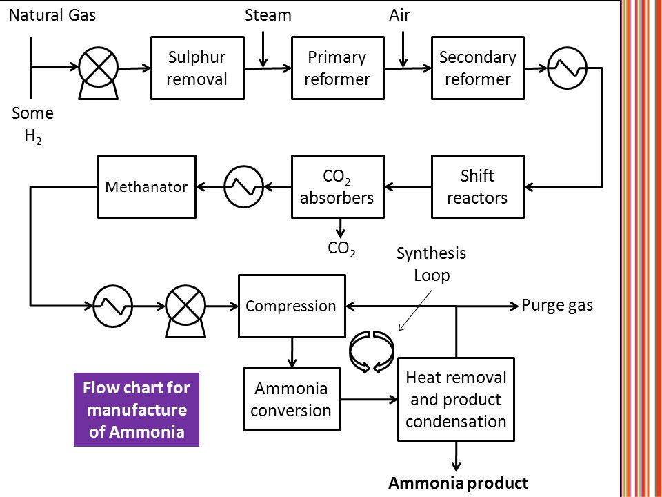 Flow chart for manufacture of Ammonia