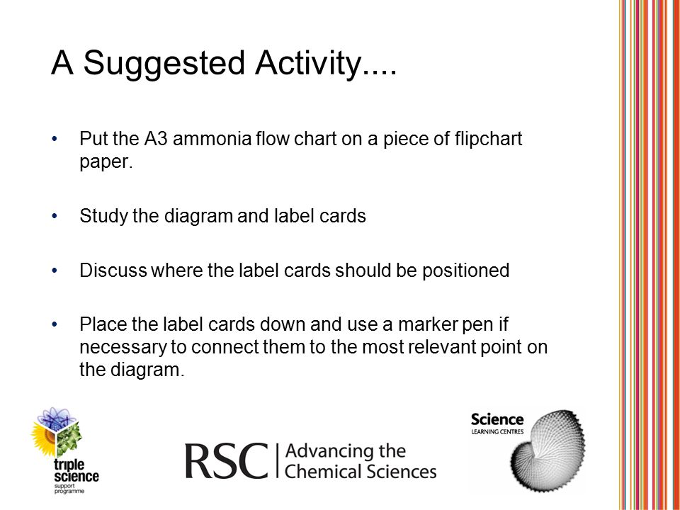 A Suggested Activity.... Put the A3 ammonia flow chart on a piece of flipchart paper. Study the diagram and label cards.