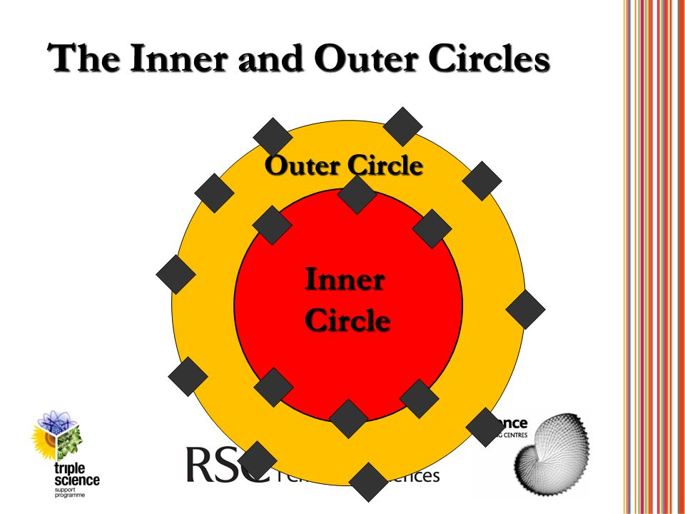 The Inner and Outer Circles