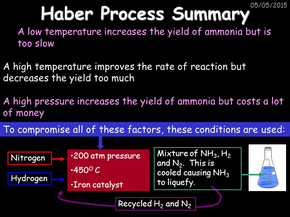 Haber Process Summary 14/04/2017. A low temperature increases the yield of ammonia but is too slow.