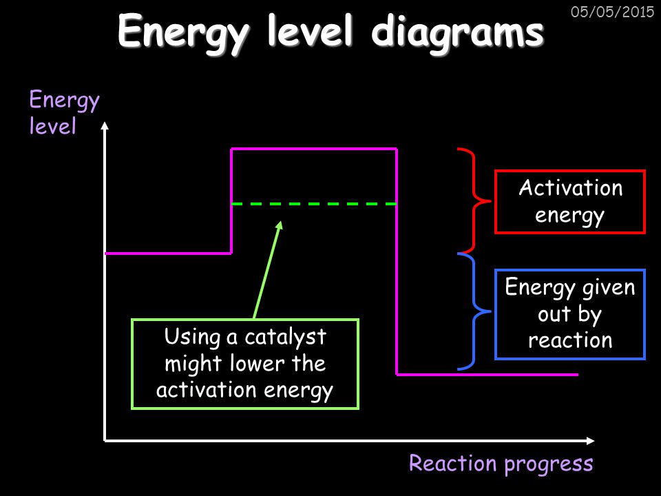 Energy level diagrams Energy level Activation energy