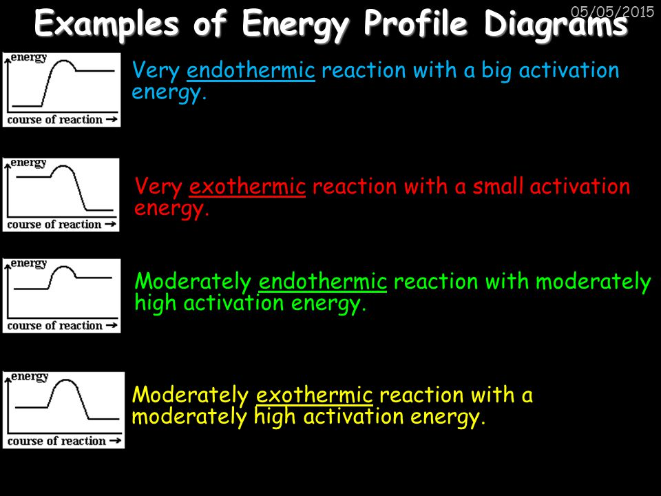 Examples of Energy Profile Diagrams