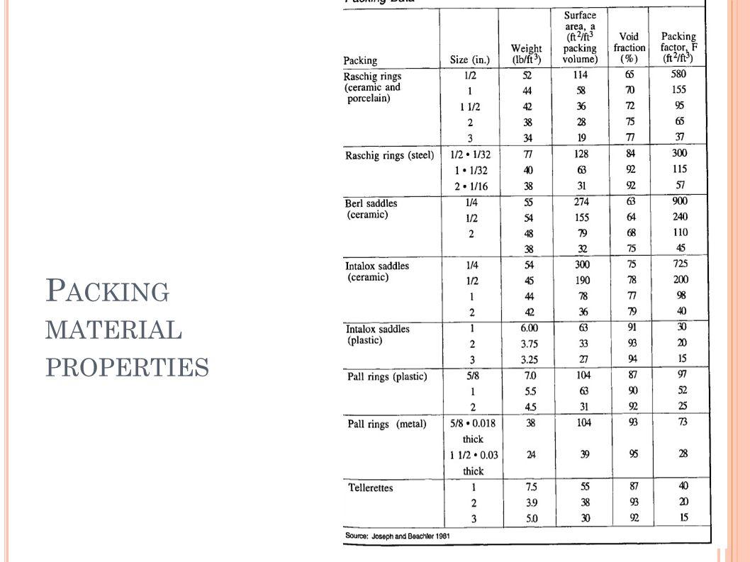 Packing material properties