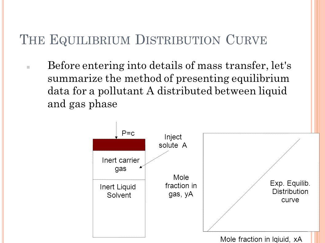 The Equilibrium Distribution Curve