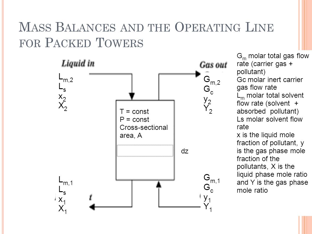 Mass Balances and the Operating Line for Packed Towers