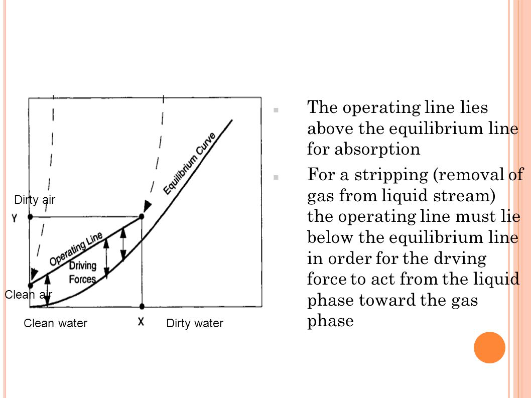 The operating line lies above the equilibrium line for absorption