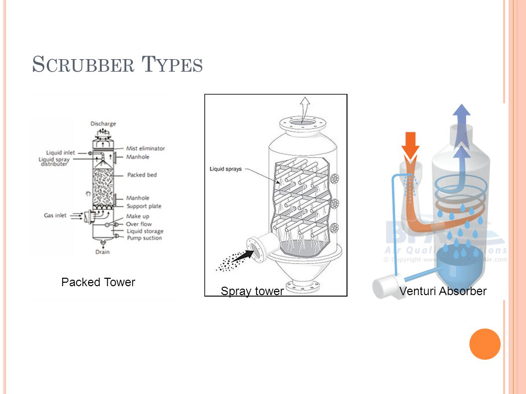 Scrubber Types Packed Tower Spray tower Venturi Absorber