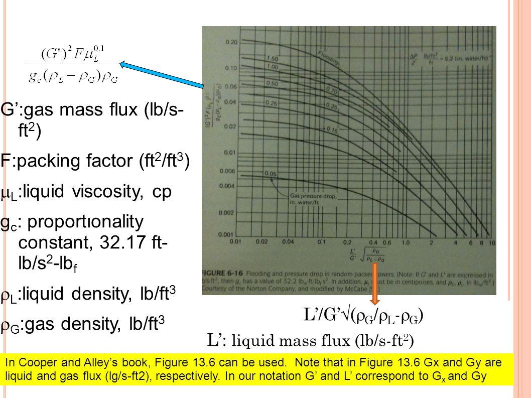 G':gas mass flux (lb/s- ft2) F:packing factor (ft2/ft3)