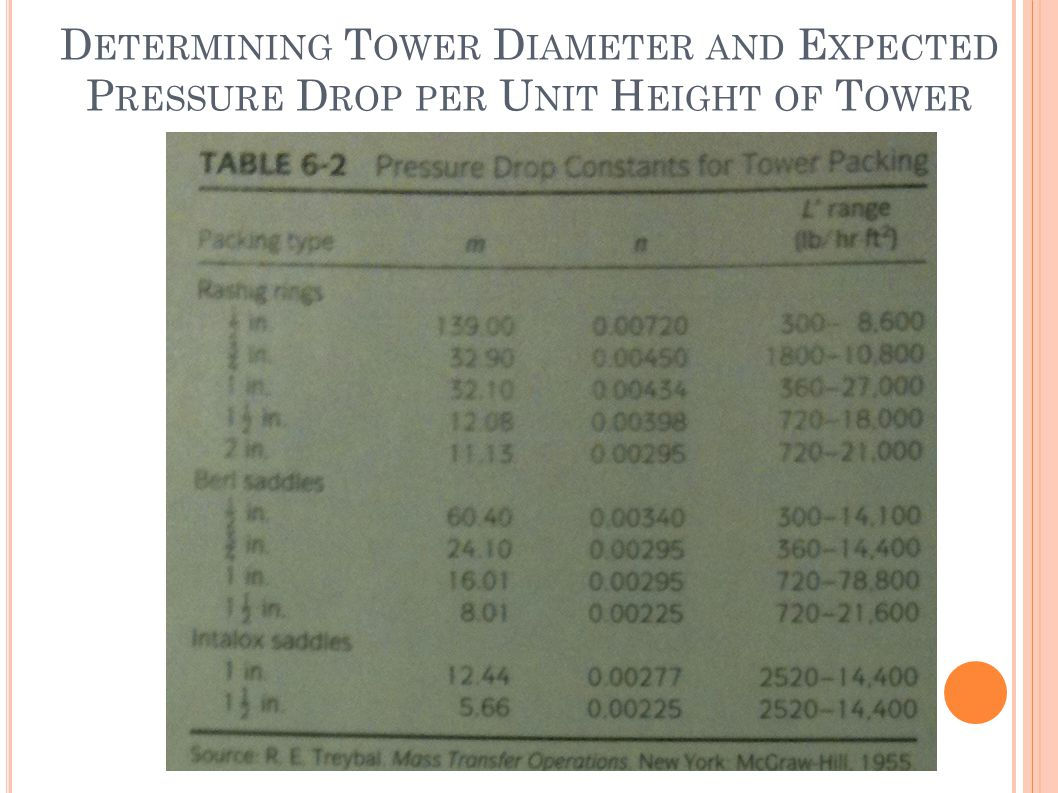 Determining Tower Diameter and Expected Pressure Drop per Unit Height of Tower