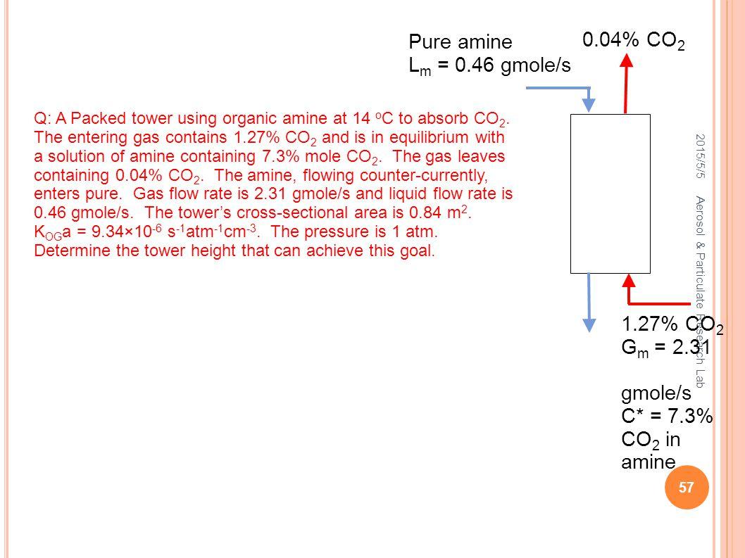 Pure amine 0.04% CO2 Lm = 0.46 gmole/s 1.27% CO2 Gm = 2.31 gmole/s