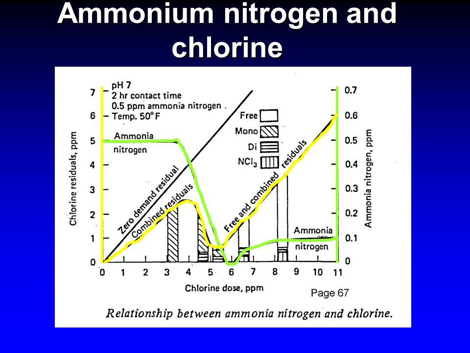 Ammonium nitrogen and chlorine