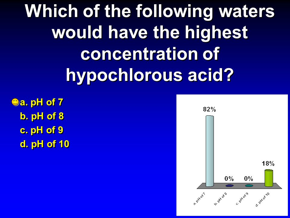 Which of the following waters would have the highest concentration of hypochlorous acid
