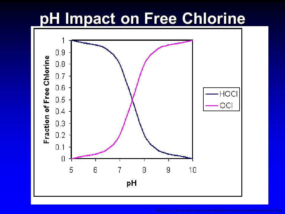 pH Impact on Free Chlorine