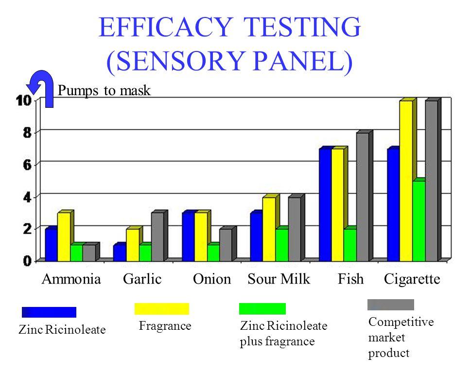 EFFICACY TESTING (SENSORY PANEL)