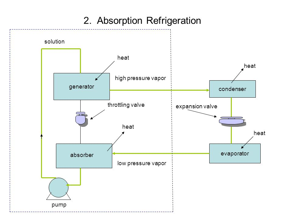 2. Absorption Refrigeration