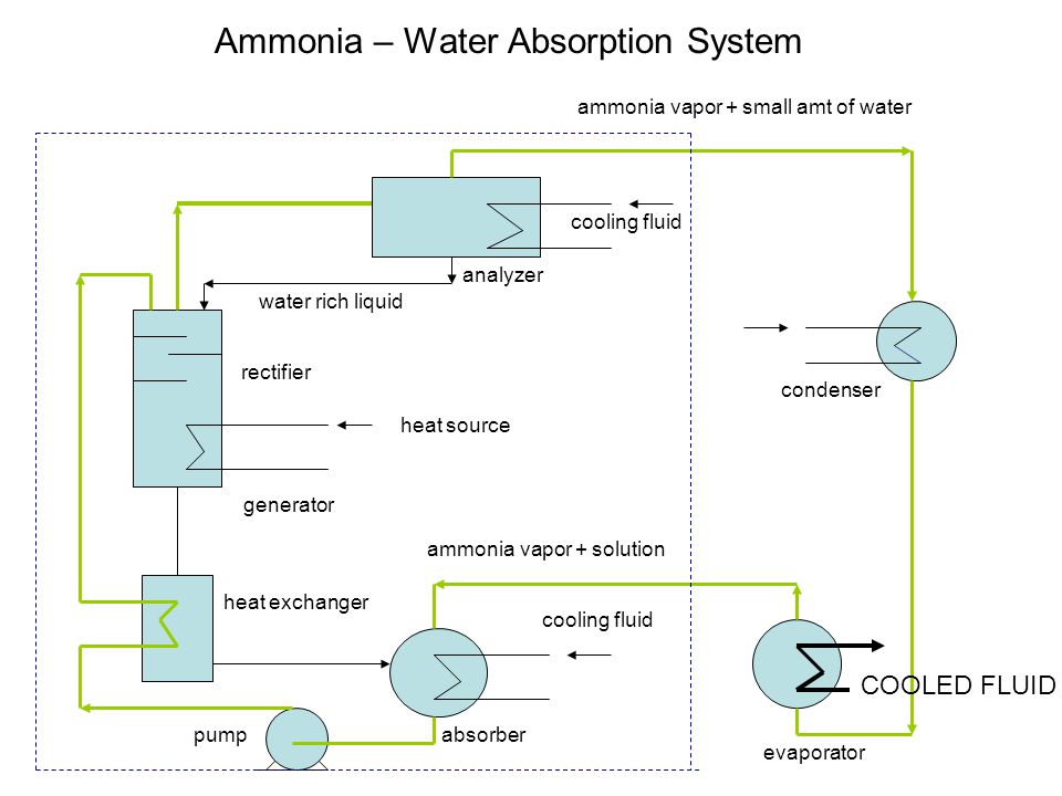 Ammonia – Water Absorption System