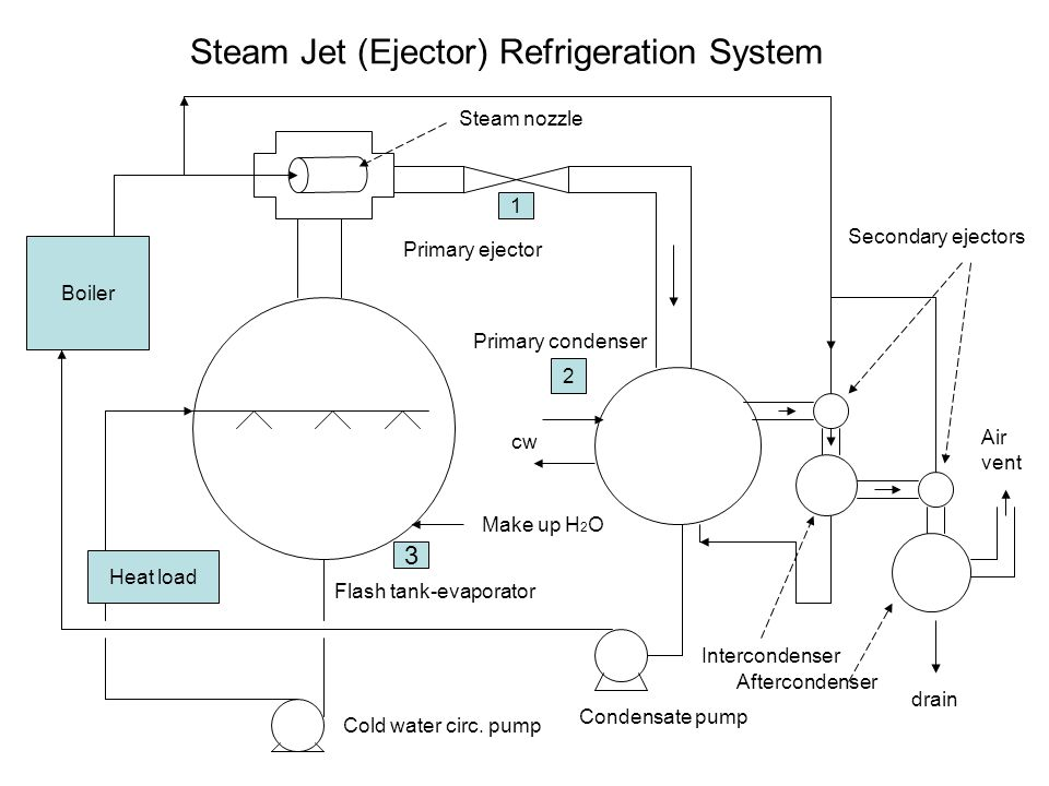 Steam Jet (Ejector) Refrigeration System