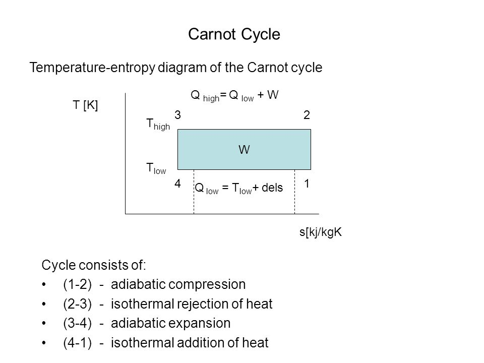 Carnot Cycle Temperature-entropy diagram of the Carnot cycle